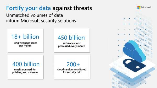 Fortify your data against threats